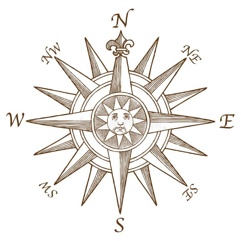 Винтажная гравировка лимба картушки компаса бесплатная иллюстрация