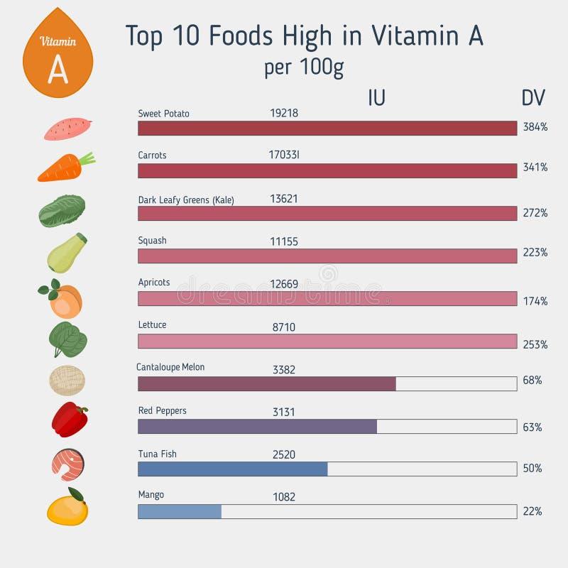 Витамин A или ретинол infographic иллюстрация вектора