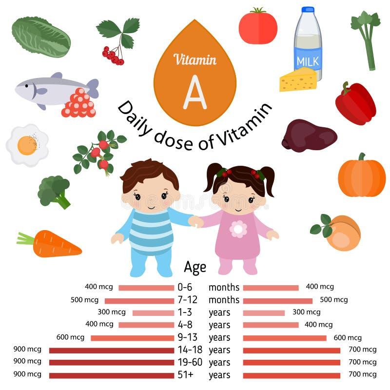 Витамин A или ретинол infographic иллюстрация штока