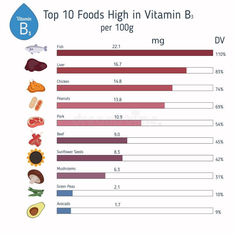 Витамин B3 или никотинамид infographic иллюстрация штока