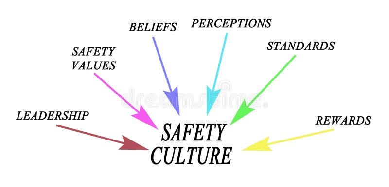Водители культуры безопасности иллюстрация штока