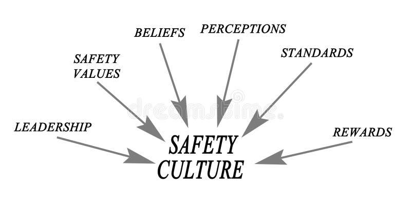 водители культуры безопасности бесплатная иллюстрация
