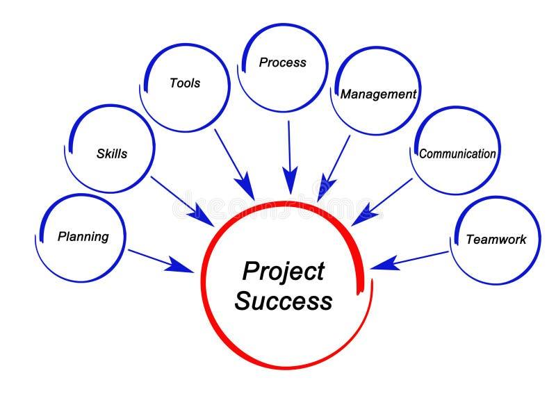 Водители успеха проекта бесплатная иллюстрация