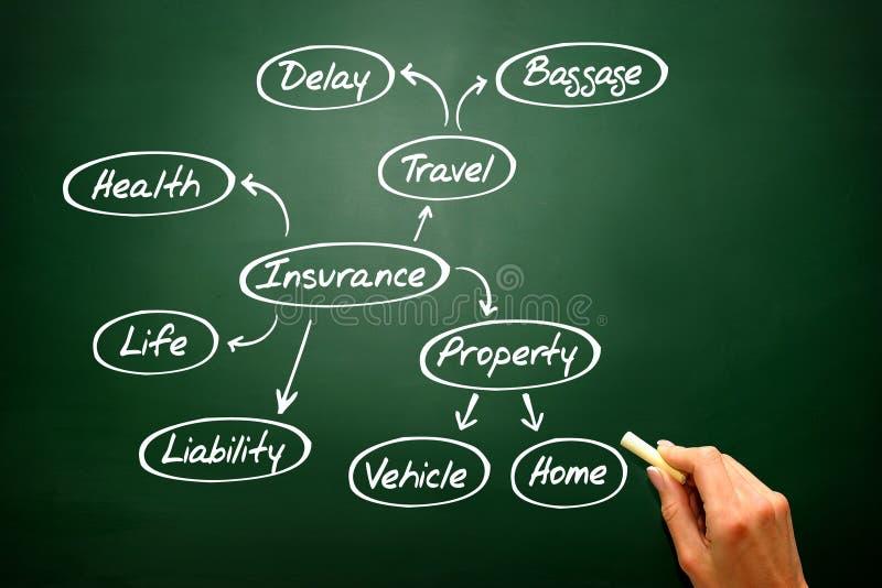 Вручите вычерченную карту разума страхования, диаграмму страхования эскиза стоковые фотографии rf