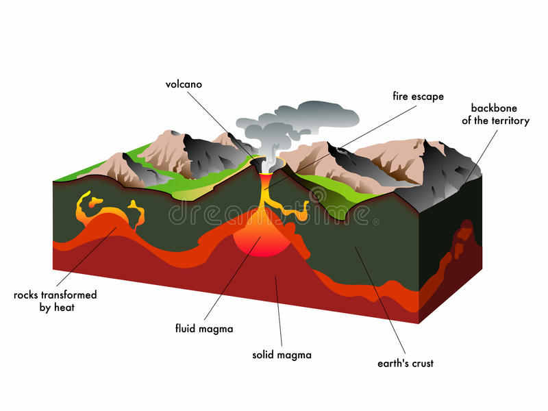вулкан иллюстрация штока
