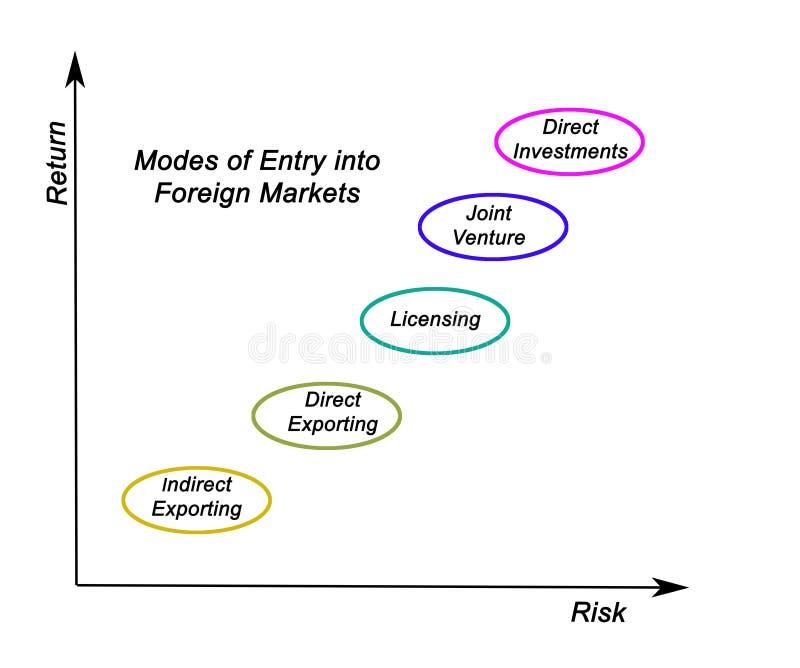 Вход в иностранные рынки иллюстрация вектора
