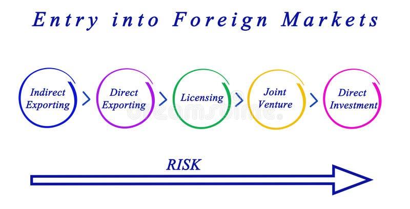 Вход в иностранные рынки иллюстрация штока