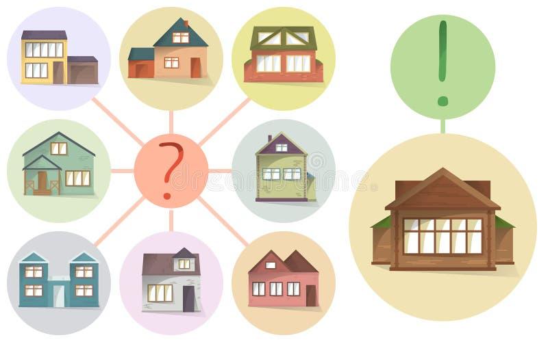 Выбирающ правый дом, сравните различные дома и свойство для того чтобы купить или рента, концепция вектора, делая выбор, вектор иллюстрация штока