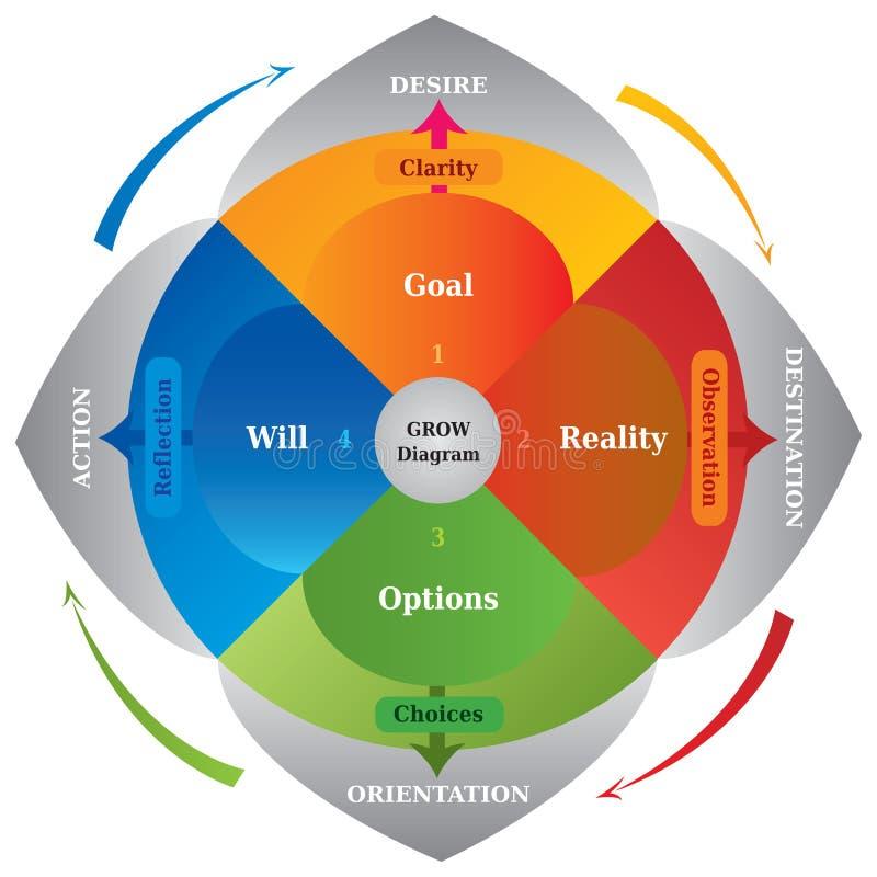 ВЫРАСТИТЕ диаграмма - модель карьеры тренируя - инструмент для дела иллюстрация вектора