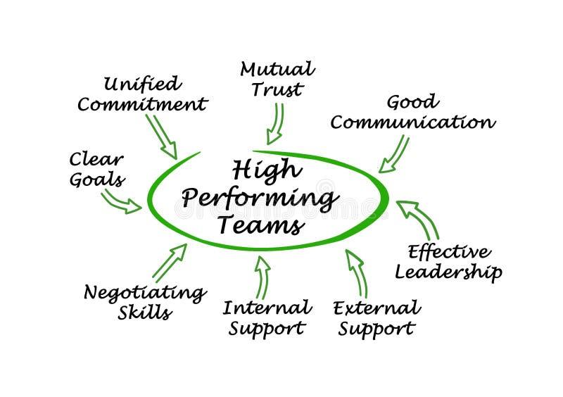 Высокие выполняя команды бесплатная иллюстрация