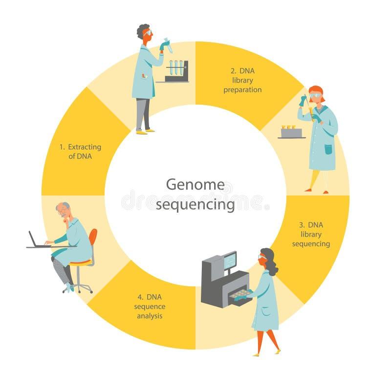 Геном sequencing поток операций бесплатная иллюстрация