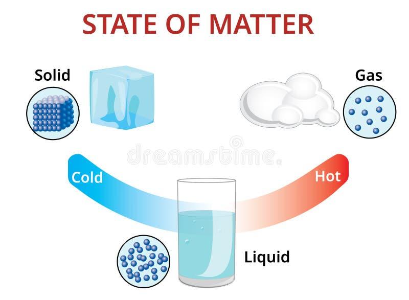 Государства mater и молекулярной формы - иллюстрации вектора иллюстрация вектора