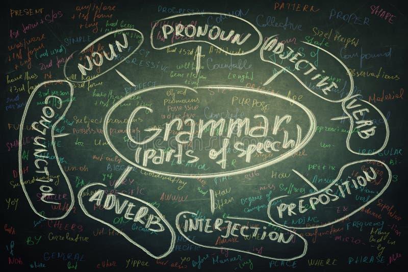 грамматика бесплатная иллюстрация