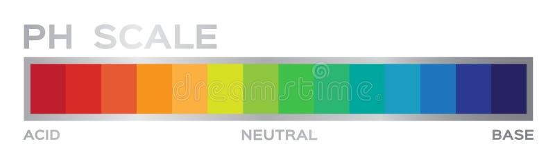 График масштаба пэ-аш кислота, который нужно основать иллюстрация вектора