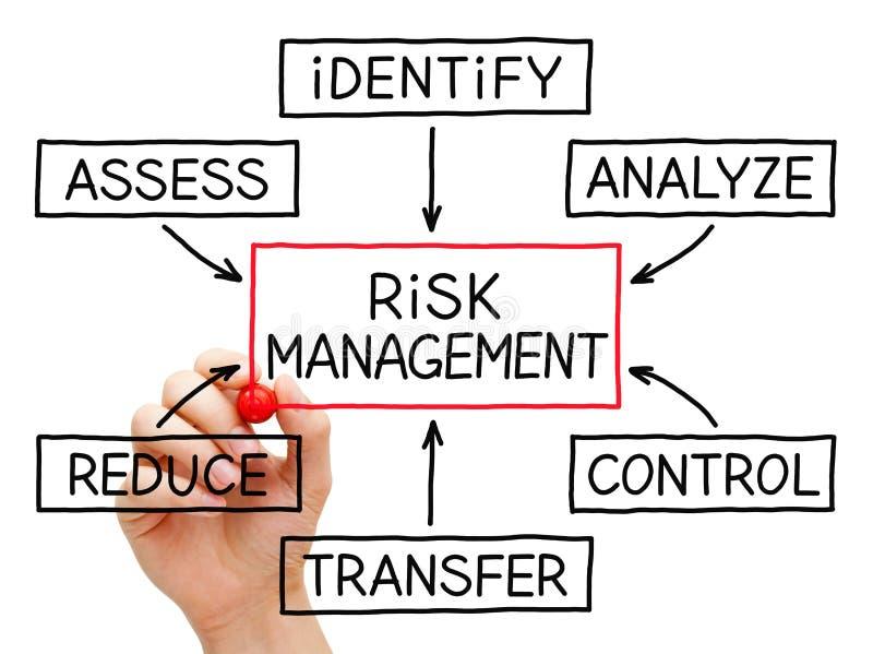 График течения управление при допущениеи риска стоковые фото