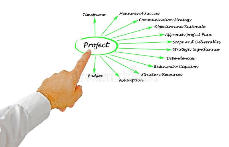 Двенадцать аспектов проекта стоковое изображение rf