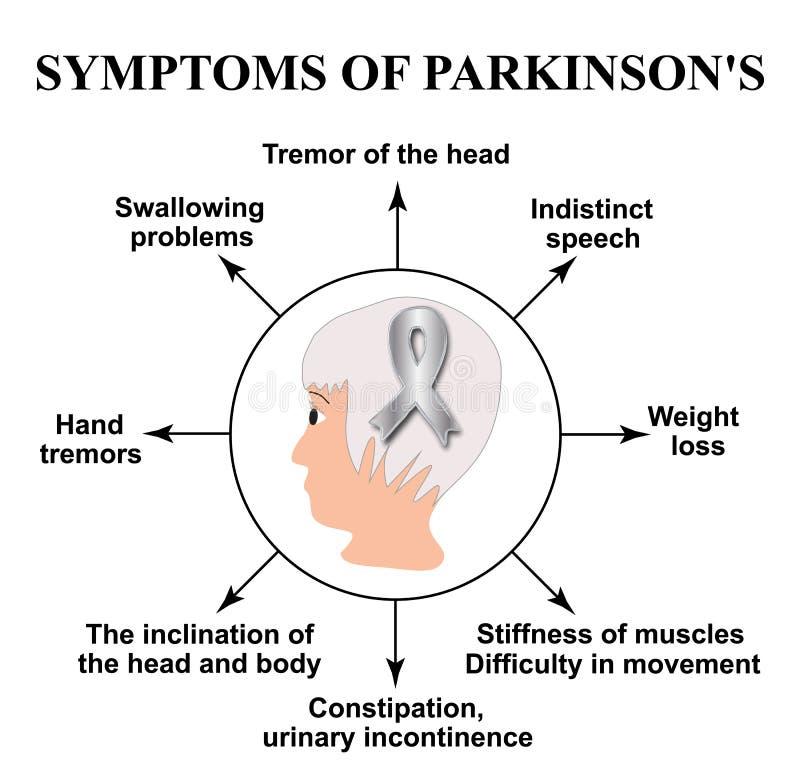 День Parkinson мира Симптомы заболевания ` s Parkinson Голова человека с серебряной лентой также вектор иллюстрации притяжки core иллюстрация штока