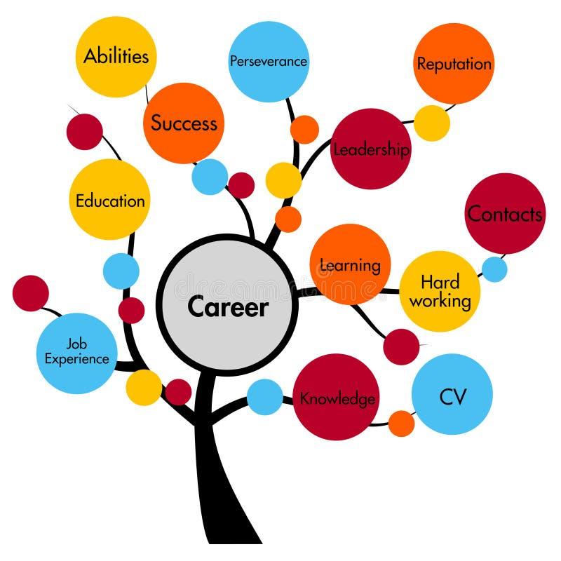 Дерево принципиальной схемы карьеры иллюстрация вектора
