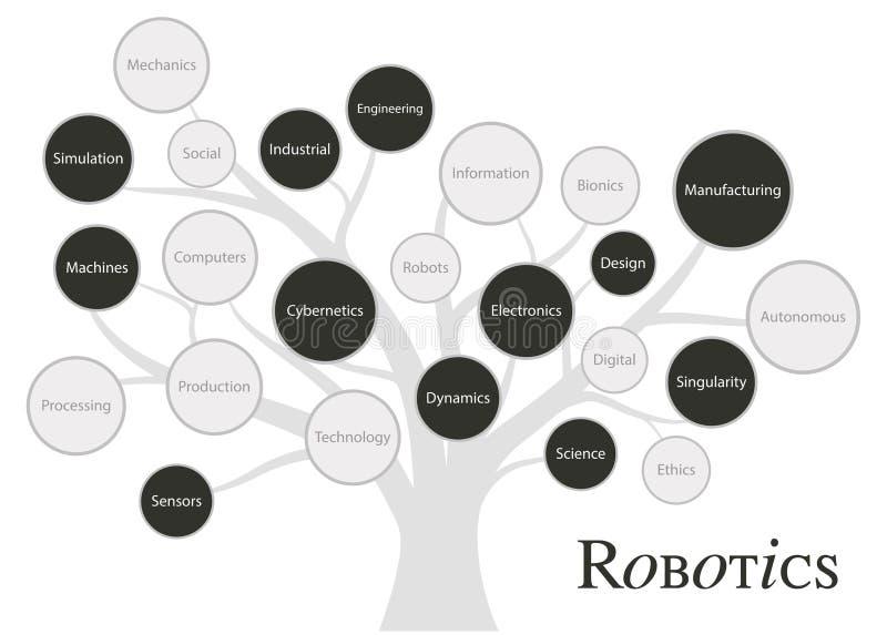Дерево fundaments и концепции робототехники Разрушительная технология будущего стоковые изображения rf