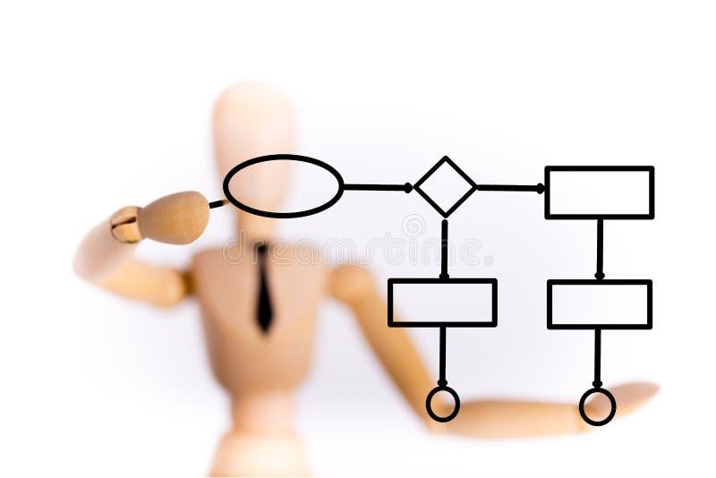 Деревянная диаграмма концепции чертежа марионетки стоковая фотография