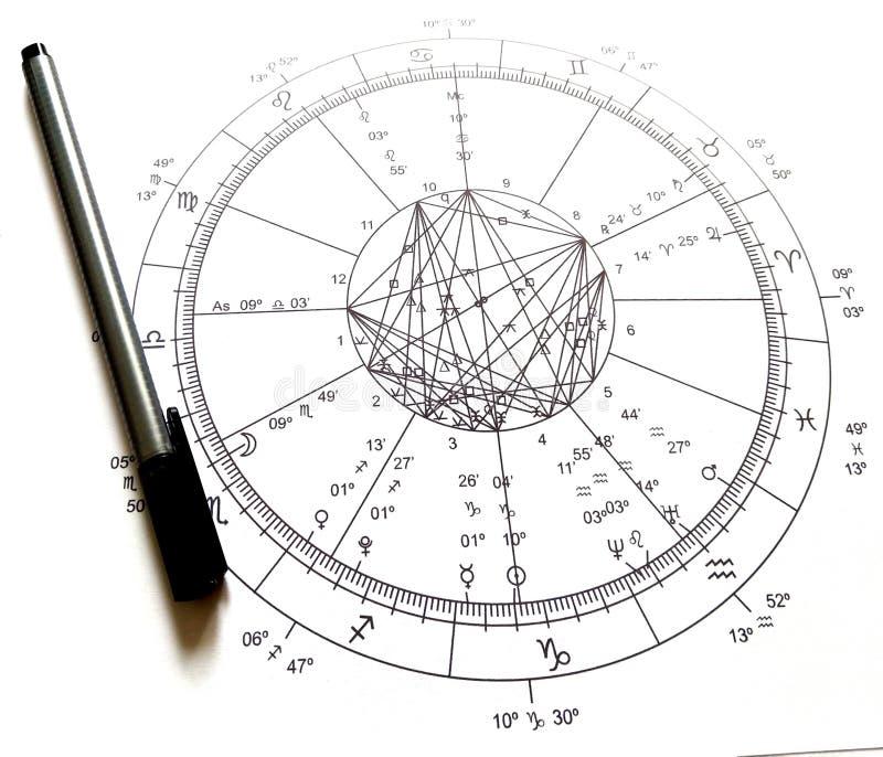 Диаграмма астрологии натальная бесплатная иллюстрация