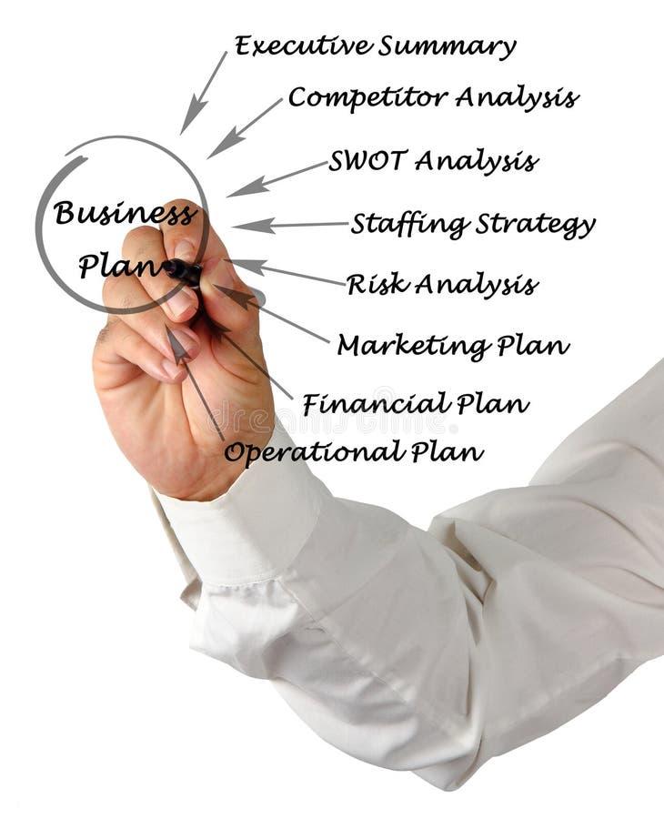 Диаграмма бизнес-плана стоковые изображения