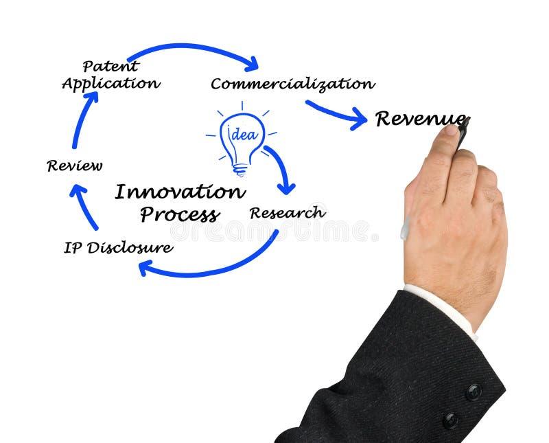 Диаграмма инновационного процесса стоковые фото