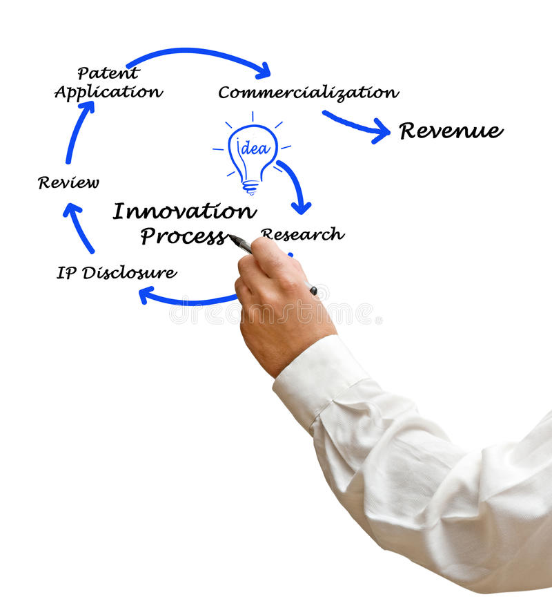 Диаграмма инновационного процесса стоковые фотографии rf
