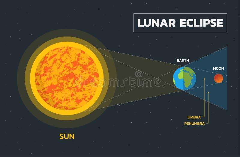 Диаграмма лунного затмения - вектор иллюстрация штока