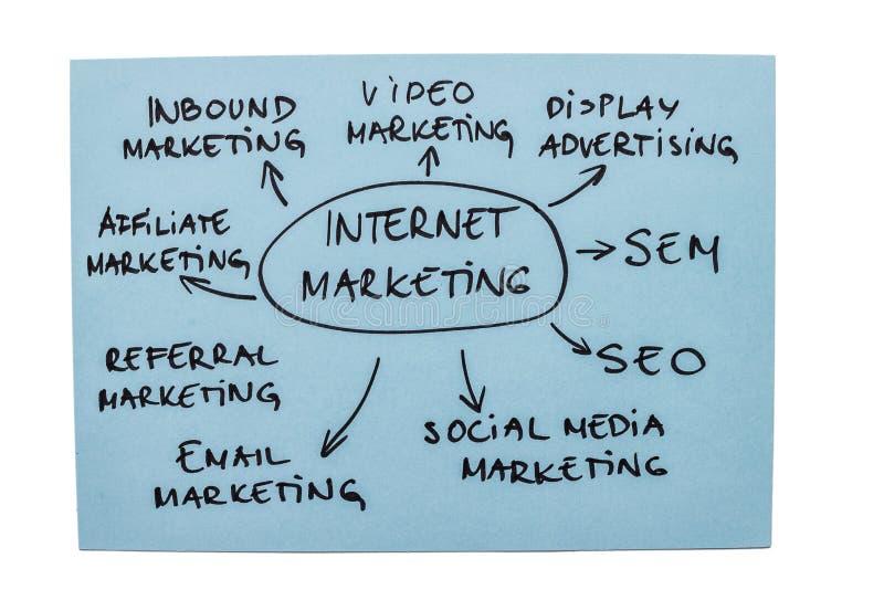 Диаграмма маркетинга интернета стоковое фото rf