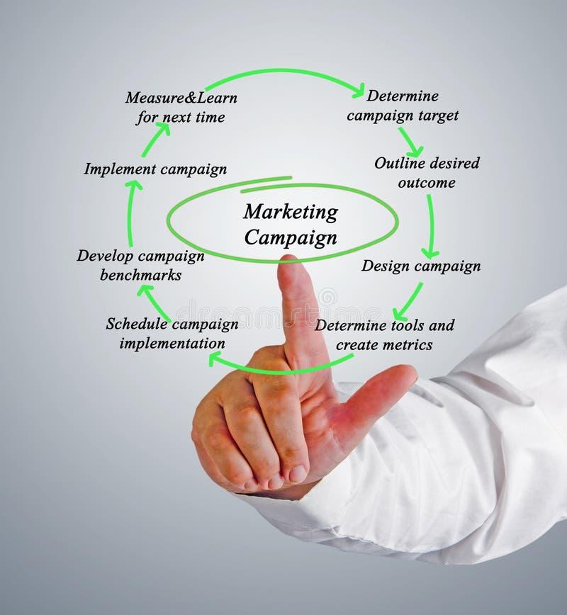 Диаграмма маркетинговой кампании стоковое изображение rf