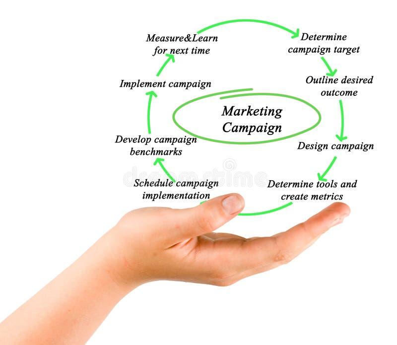 Диаграмма маркетинговой кампании стоковое фото