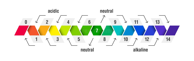 Диаграмма масштаба значения ПЭ-АШ иллюстрация штока