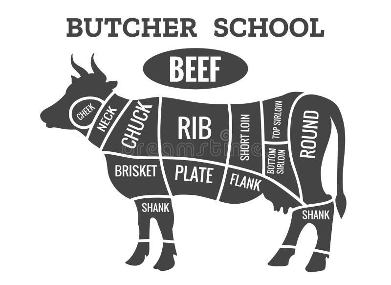 Диаграмма мясника коровы иллюстрация вектора