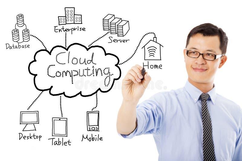 Диаграмма облака чертежа бизнесмена вычисляя стоковая фотография rf