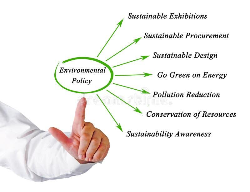 Диаграмма политики по вопросам окружающей среды стоковые фото