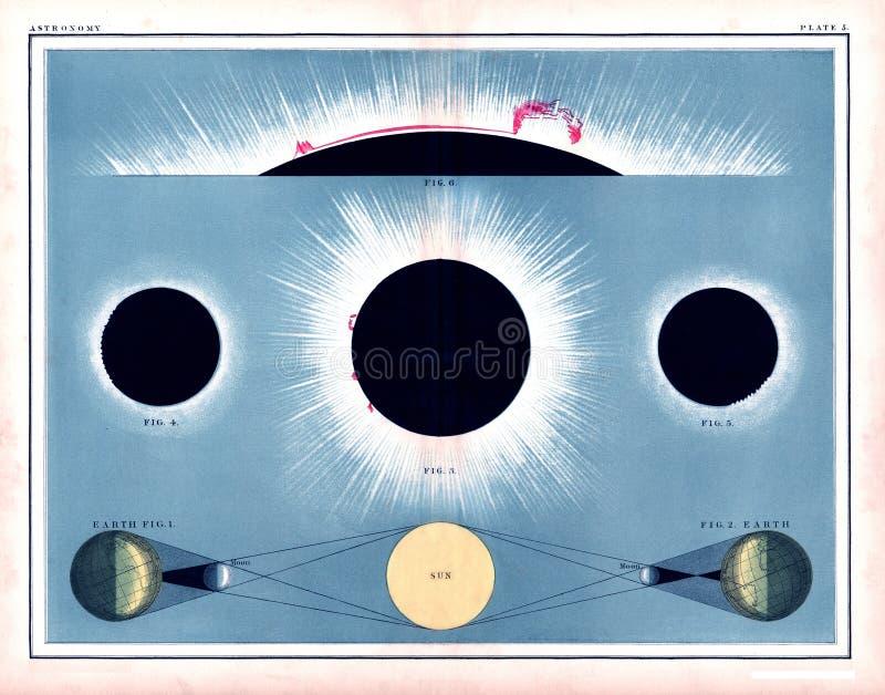 Диаграмма 1855 солнечного затмения Johnston полная показывая солнечные вспышки и рассвет ` s солнца стоковые фото