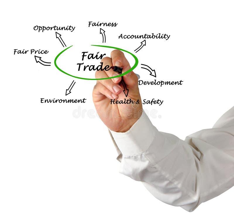 Диаграмма справедливой торговли стоковое фото rf