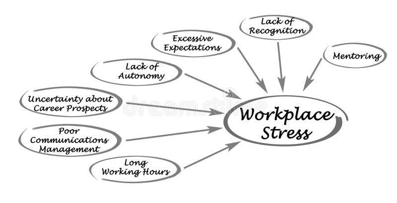 Диаграмма стресса рабочего места иллюстрация штока