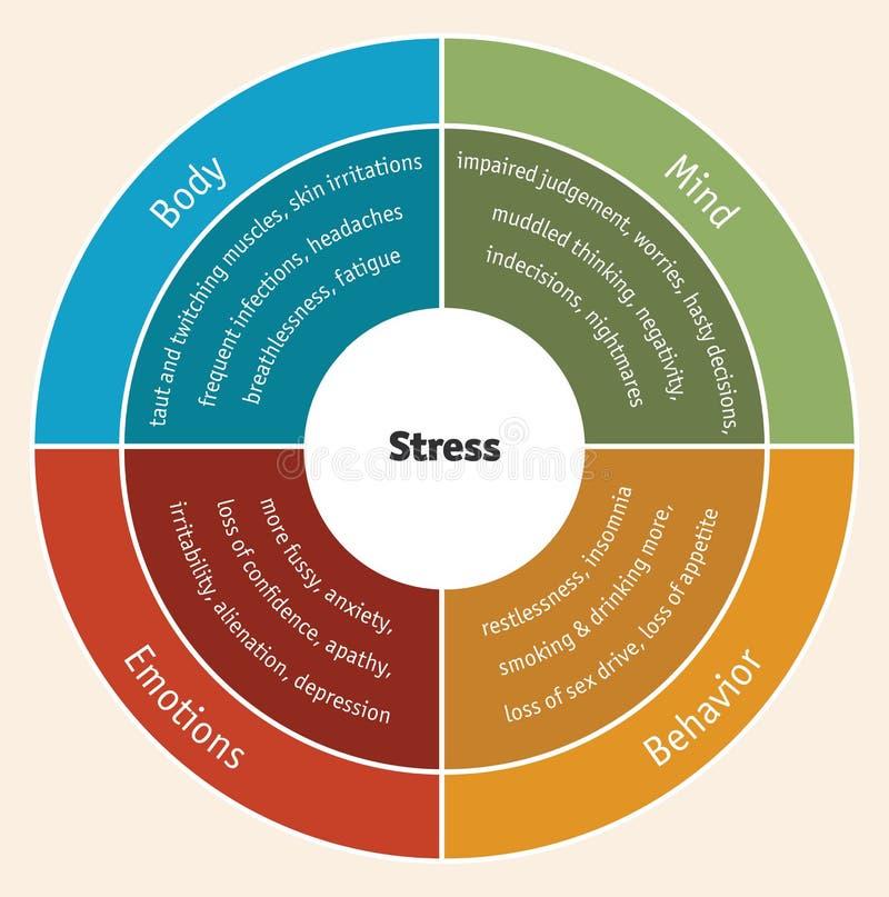 Диаграмма стресса иллюстрация штока