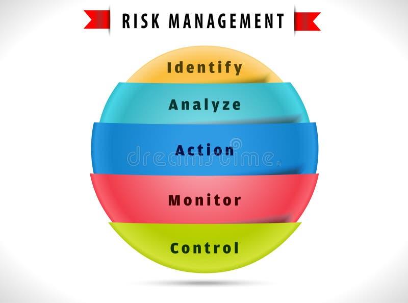 Диаграмма управление при допущениеи риска с решением 5 шагов бесплатная иллюстрация