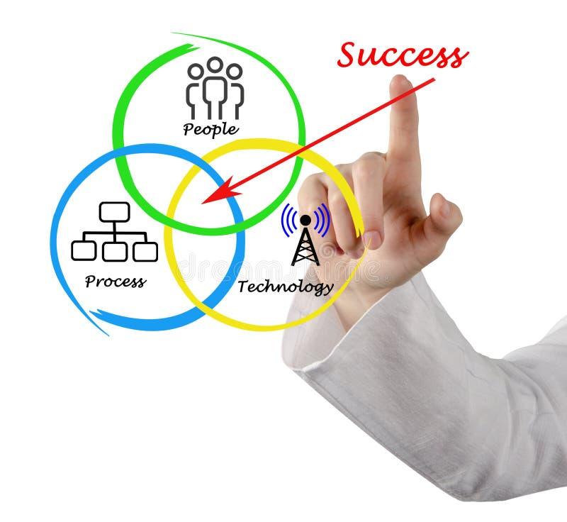 Диаграмма успеха стоковое изображение