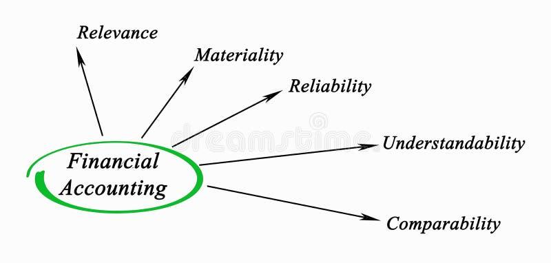 Диаграмма финансового учета бесплатная иллюстрация