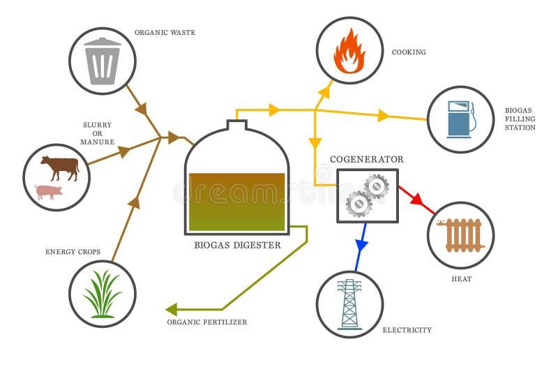 Диаграмма лэндфилл-газа иллюстрация штока