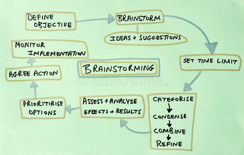 диаграмма brainstorm бесплатная иллюстрация