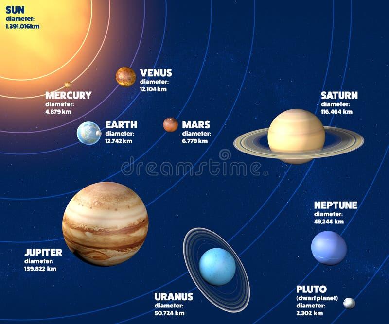 Диаметр планет солнечной системы иллюстрация вектора