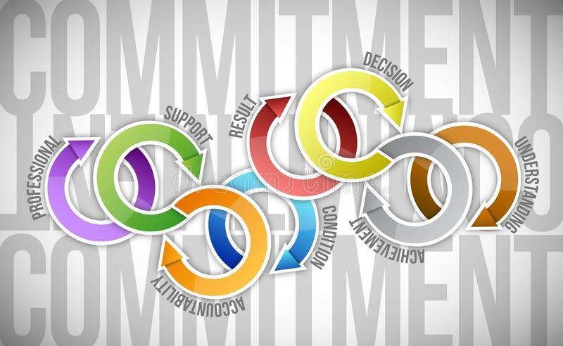 Дизайн иллюстрации модели цикла обязательства бесплатная иллюстрация