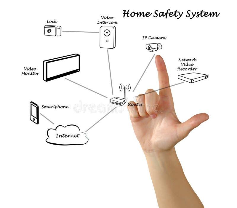 Домашняя система безопасности стоковое фото
