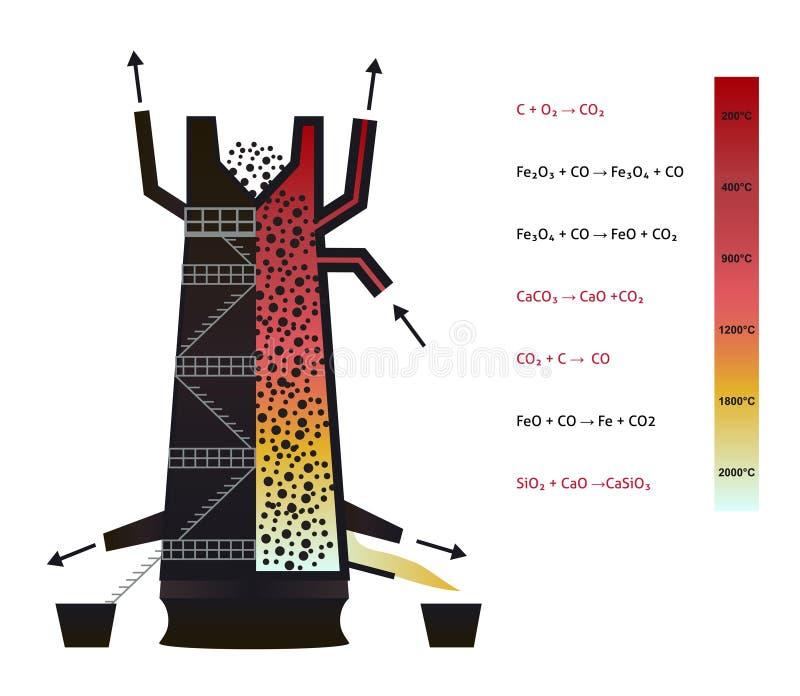 Доменная печь - infographics железной продукции иллюстрация вектора