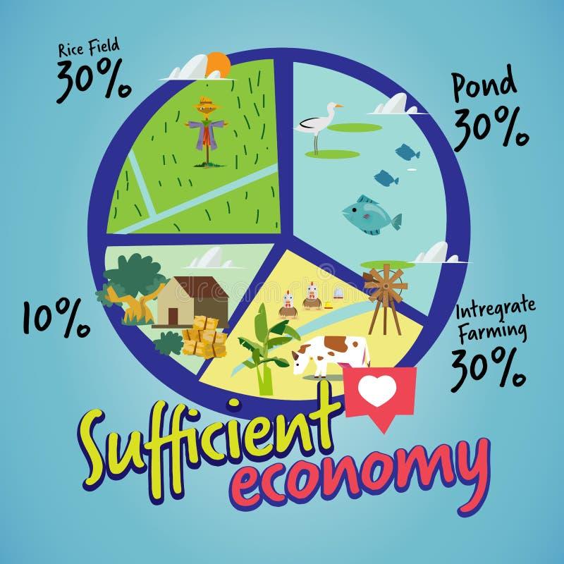 Достаточная экономика Новая теория долевой диограммы земледелия infohraphic - иллюстрация вектора иллюстрация вектора